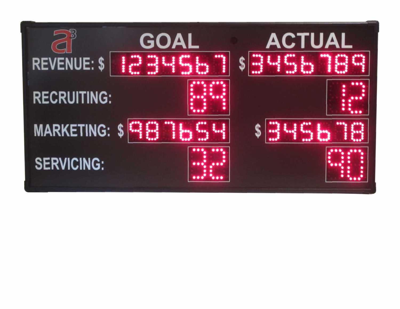 a3 Athletics scoreboard
