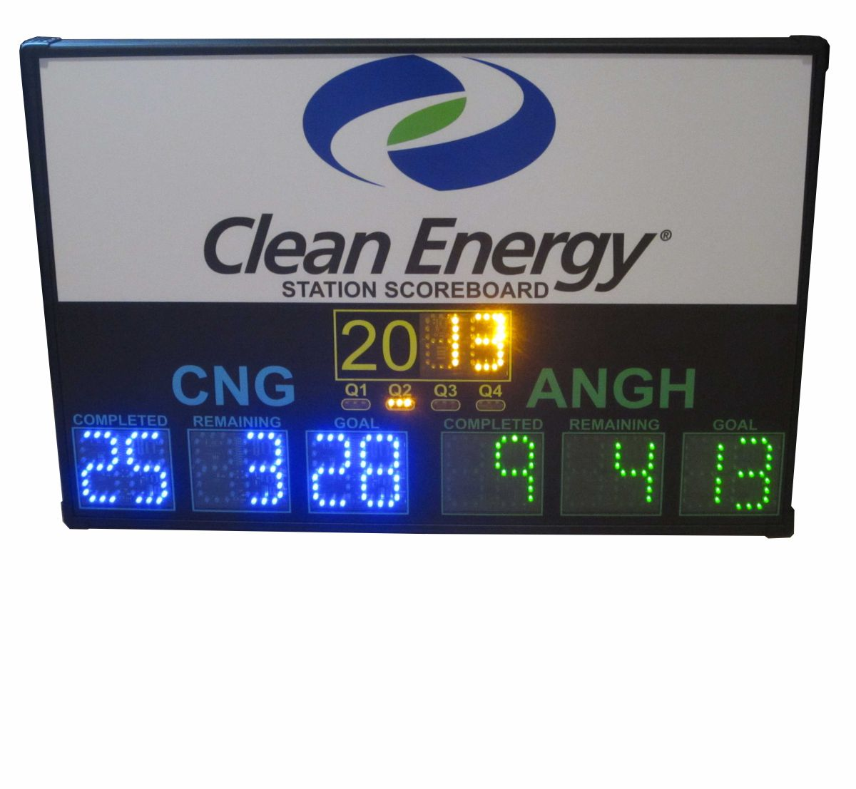 Clean-Energy Scoreboard